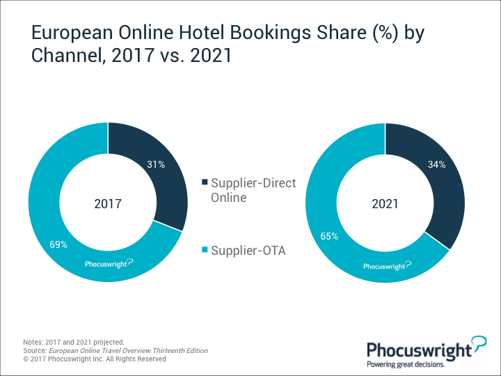 Phocuswright-EuropeanOnlineHotelBookingsShareByChannel