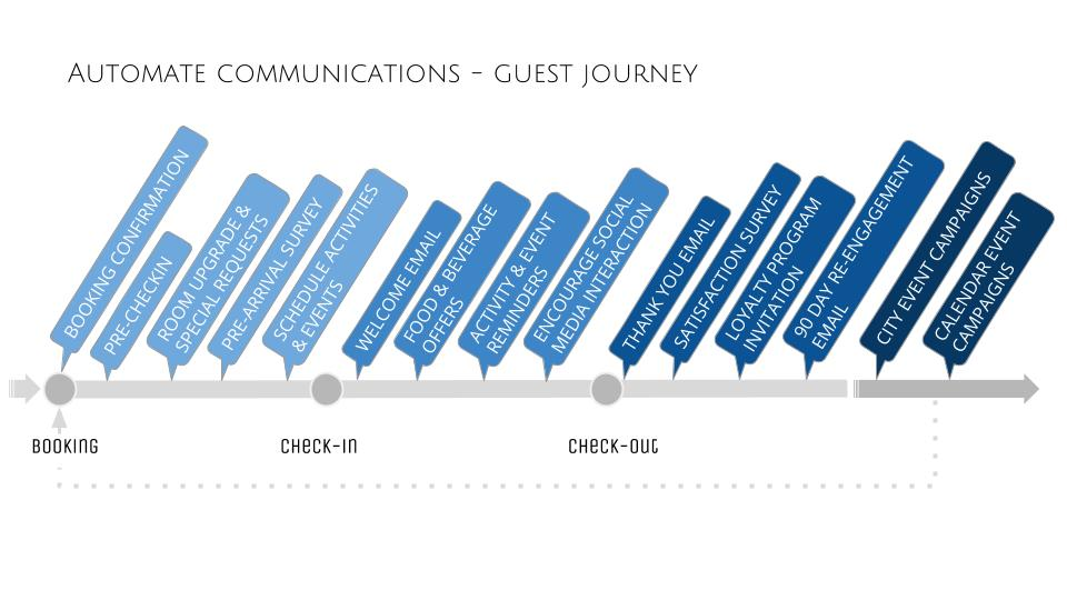 guest journey v4 hotels quality