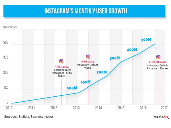 Instagram-Monthly-User-Growth-500-Million
