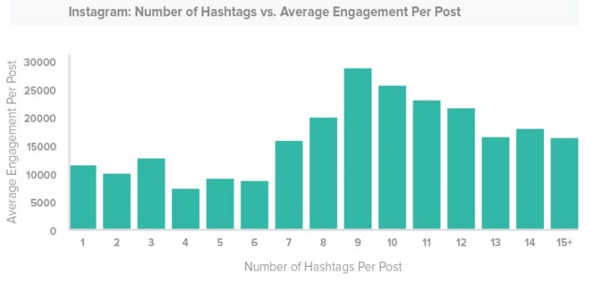 number-of-hashtags instagram