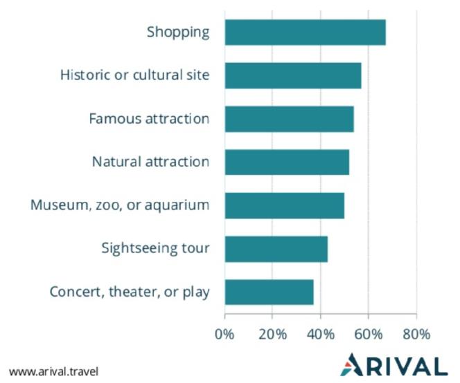 estudio arival actividades tours