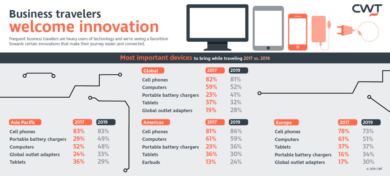 190709 infographic - business travelers welcome innovation - landscape