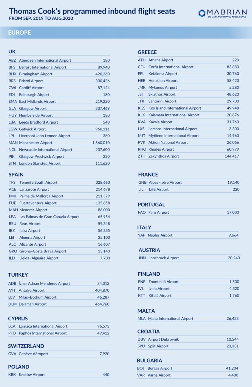 datos de la quiebra de Thomas Cook plazas aéreas Europa