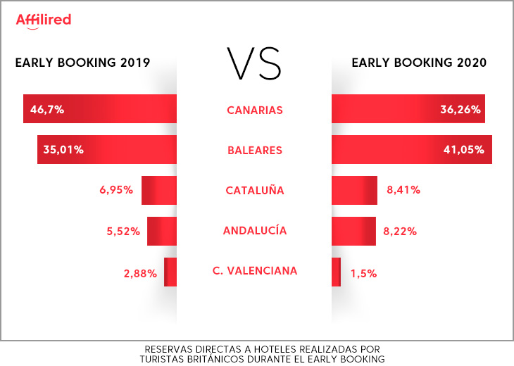 reservas early booking
