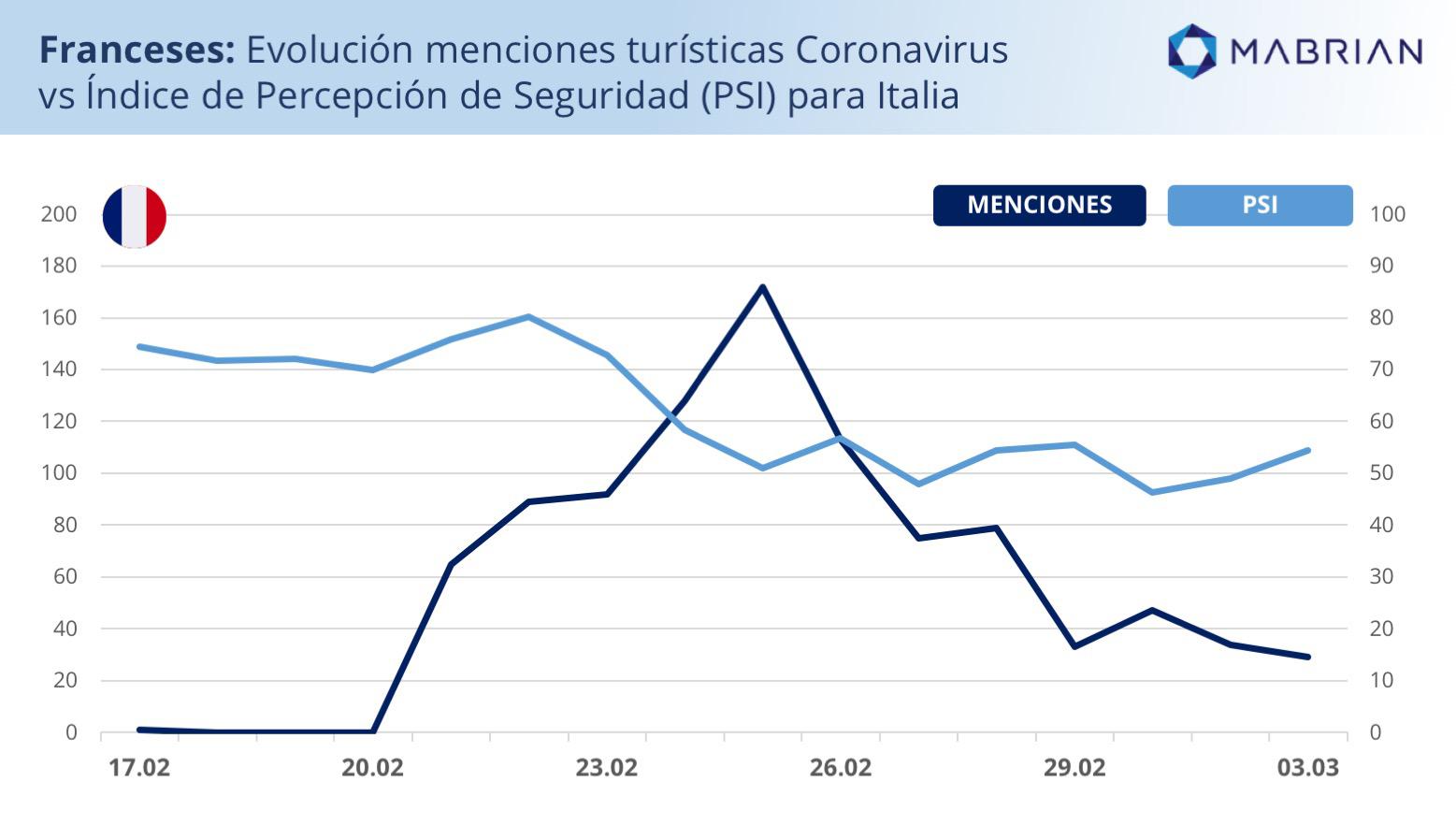 mabrian análisis coronavirus italia