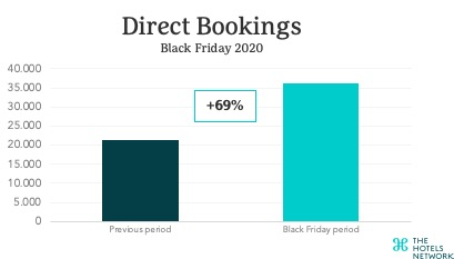 direct-bookings-black-friday