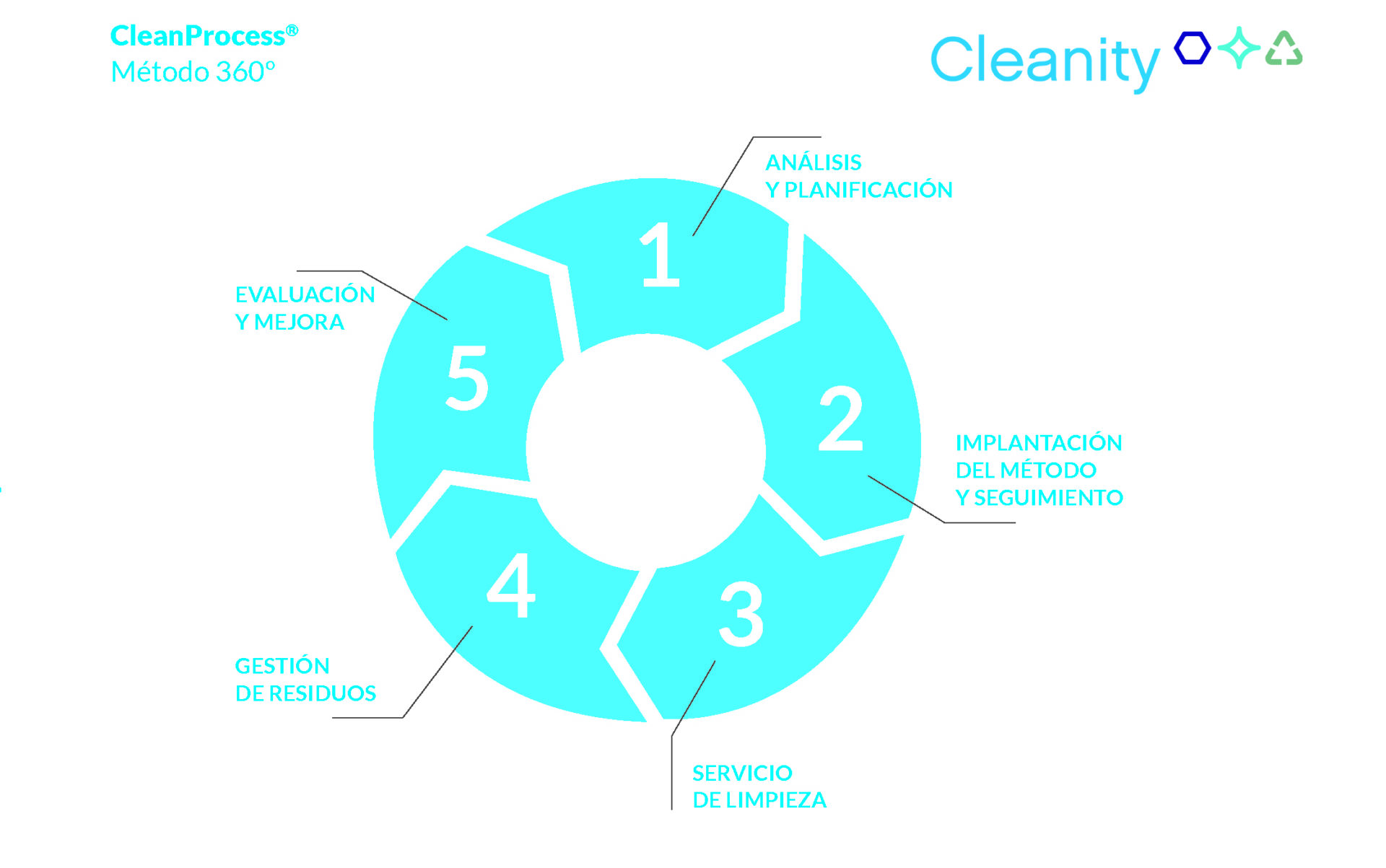 cleanprocess Cleanity